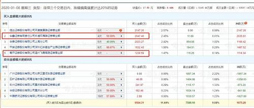 今日收盘后的龙虎榜席位中,同样有一家温州地区的营业部席位,粤开证券温州飞霞南路营业部卖出1728万元,预计也是今日闪崩跌停的重要推手。