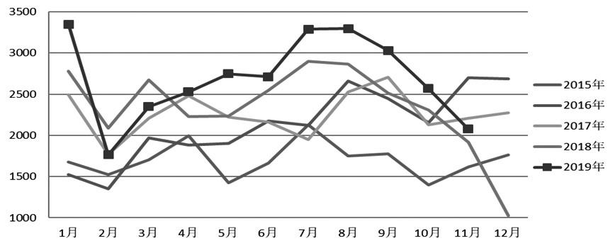 图为煤炭月度进口量对比(万吨)