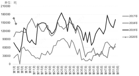 图为近几年沿海颗粒粕库存周度趋势