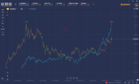 �M管�L期�砜矗��S金和�Z金走�莶⒉悔�同,但是有分析���l�F,�Z金ETF�r格和股市有著十分神奇的相�P性。