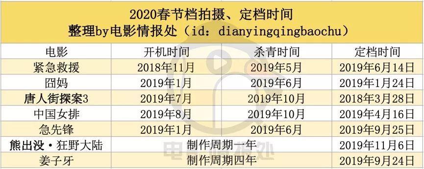 把一部电影安排在2020年春节档,需要几个步骤?