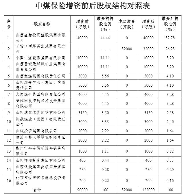 中煤保险增资募资3.2064亿元 长治南烨持股比例将为26.23%