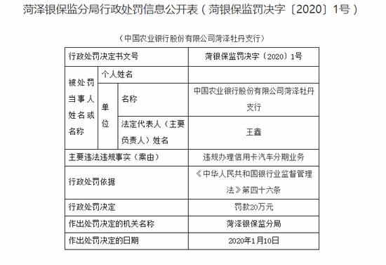农行菏泽牡丹支行违规办理信用卡汽车分期 被罚20万