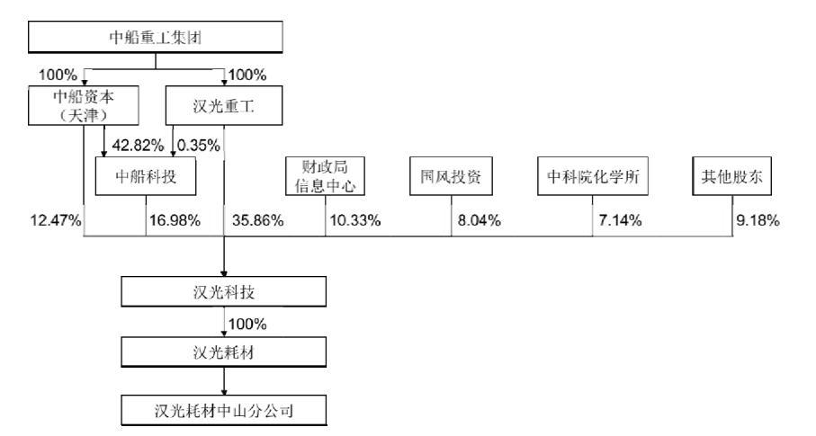 汉光科技IPO就差临门一脚!中船重工等六名国资股东加持 难掩产销地域跨度大营销成本高、产品短板等问题