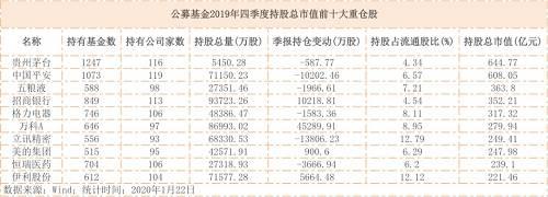 基金2019年四季报收官!最爱贵州茅台,新进重仓邮储银行,最新增