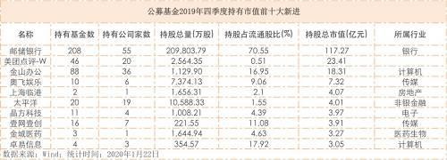 基金2019年四季报收官!最爱贵州茅台,新进重仓邮储银行,最新增减仓全曝光!