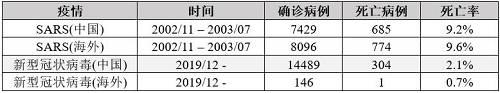 资料来源:WHO、国家卫建委、网上新闻;数据截至2020/02/02。