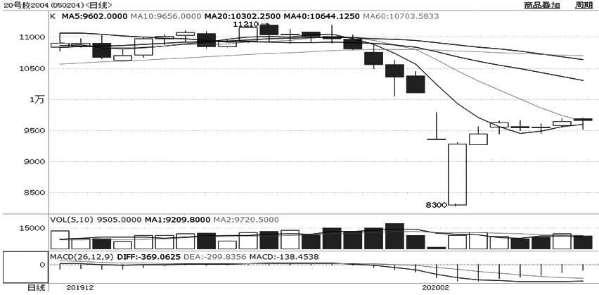 图为20号胶2004相符约日线走势