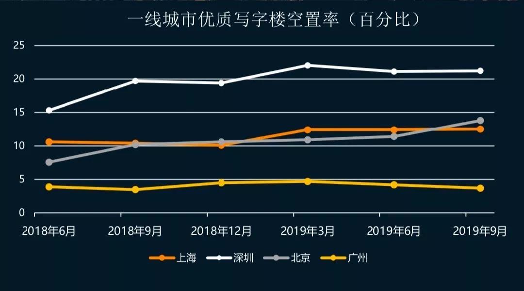 报告:北上深2019年三季度优质写