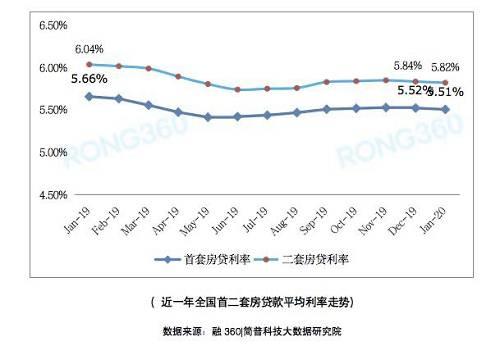 在这其中,一线城市北上广深的首套房利率下调势头也很猛烈。尤其是上海,首套房贷利率环比下调5BP,目前低至4.82%,创两年半历史新低,成为全国首套房贷利率最低的城市。