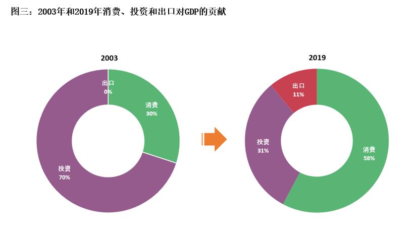 中国的黄金市场也发生了很大的变化。2003年,中国的黄金消费需求占全球总需求的8%。如今,中国是全球最大的黄金市场,2019年的全球黄金消费需求有30%来自中国。黄金需求的来源也发生了变化:在2002年上海黄金交易所(SGE)成立以及2004年私人黄金投资合法化之前,黄金投资需求几乎不存在(图四)。