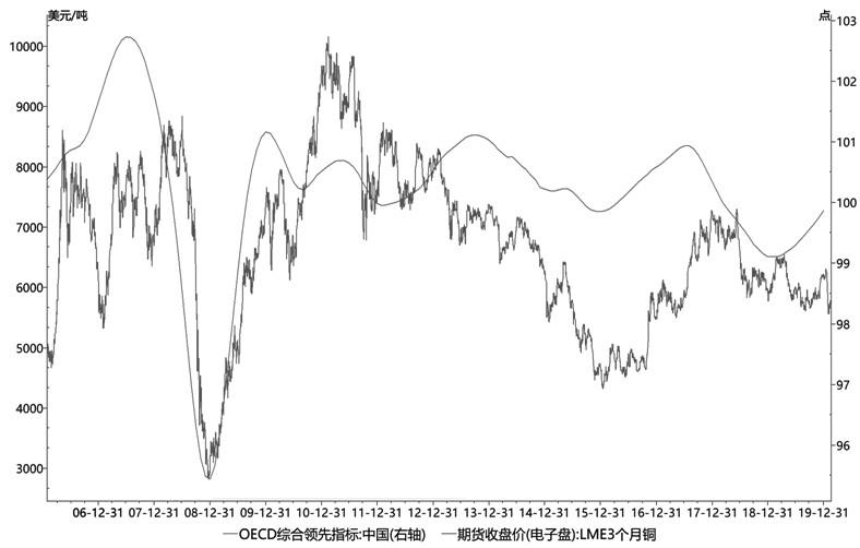 受新冠肺炎疫情影响,铜价于春节前后大幅下挫,价格重心由节前的49000元/吨跌至46000元/吨下方,并形成巨大的跳空缺口。随着市场情绪的修复,铜价呈弱反弹走势。