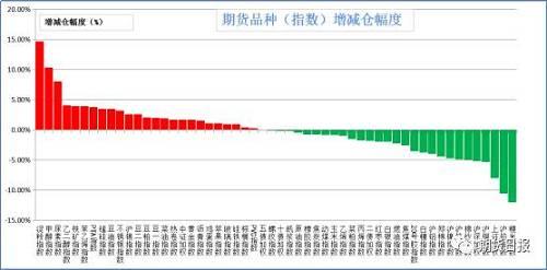 昨日商品增仓、减仓各半。增仓幅度居前的是淀粉(14.65%),甲醇(10.34%),尿素(8.06%),乙二醇(4.11%),铁矿石(3.97%);减仓幅度居前的是粳米(12.01%),沪铅(10.55%),上证50(8.03%),沪铜(5.29%),沪深300(5.13%)。