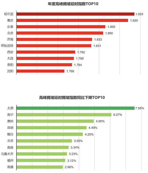 团体来望,2019年全国大片面区域的拥堵呈向好趋势香港四十九选开奖记录,华南和西南区域降落最清晰香港四十九选开奖记录,2019年全国拥堵城市占比仅为4%香港四十九选开奖记录,同比降落2%;通顺城市占比为39%,同比上升 10%。空间层面,全国大片面区域的拥堵表现向好趋势,正逐渐改善,其中华南、西南区域降落最为清晰,暗龙江省和内蒙古省片面地区拥堵有所上升。