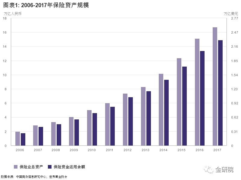 保险资产管理业协会曹德云:黄金