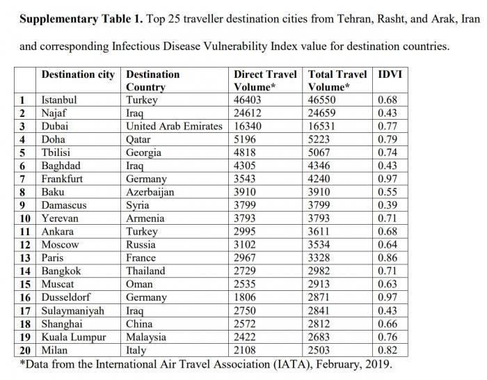 告急!伊朗卫生部副部长确诊新冠,中东11国150例,钻研展望称伊境内或有近2万例