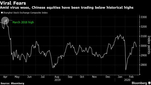 瑞银的Kunkel表示,鉴于欧洲低迷的经济和企业盈利增长前景,与欧元区股票相比,中国股票看起来尤其具有吸引力。欧洲股市的基准指数斯托克600指数上周创下历史新高,随后本周创出2016年以来的最大跌幅,原因是意大利冠状病毒病例激增,西班牙当局封锁了加那利岛的一家酒店。