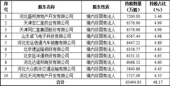 沧州农商银行十大股东列表(发行前)