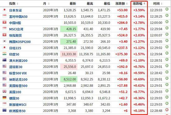 同样,今日早盘,沪深两市集体高开,创业板指冲高回落后震荡上行,截至中午收盘,沪指涨2.94%,深成指涨3.39%,创业板指涨2.87%,三大指数均站上20日均线。沪股通净流入23.04亿,深股通净流入20.18亿,合计净流入超40亿元,为近7个交易日首次净流入。市场氛围明显好转,前期大涨的口罩板块出现分化,大基建板块掀起涨停潮,环保、通信设备、造纸等板块也涨幅居前。