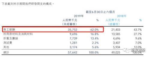 康希诺欲发行2480万股,占A股发行后公司总股本的比例为10.02%。2016年~2018年及2019年前9个月,康希诺净利润分别为亏损4985.20万元、亏损6444.91万元、亏损13827.17万元及亏损9347.36万元。截至2019年9月30日,公司累计未弥补亏损金额为3.05亿元。