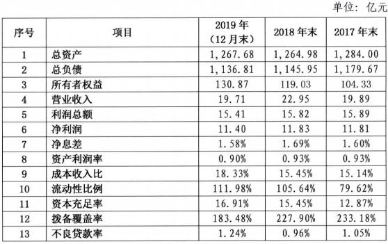 华商银行拟发35亿元同业存单 去年营收净利双降