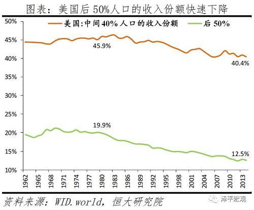 美国财富分配差距不息扩大。2014年,美国前1%的人口拥有38.6%的总财富,前10%的人口拥有73.0%的总财富;而前者在1980年的占比为22.5%,后者在1985年的占比为60.8%。2014年,后50%的人口仅拥有-0.1%的总财富,中间40%的人口拥有27.1%的总财富;后50%的人口受次贷危机冲击陷入负资产,中间40%人口的财富份额亦快速降低。