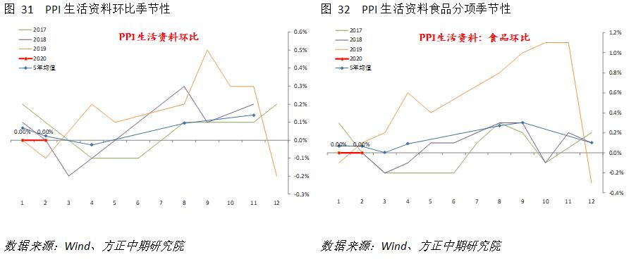 总体上看,2月PPI增速小幅下降的表现符合预期。部分原材料行业PPI受到疫情影响而出现回落,但长期看并非拖累PPI的主要因素。上游行业尤其是石油、天然气开采是总体PPI最大的拖累项。3月国际能源价格变动导致油价暴跌,将逐步传导至国内能化产业链,这仍是未来PPI下行压力的主要因素。此外,2月PPI基数已经开始抬升,这一趋势将持续至4月,因此未来一段时间内,总体PPI可能再度出现承压回落和持续负增长的态势,这将不利于企业收入和利润水平的改善。