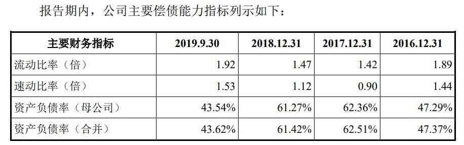 驰田汽车IPO :客户集中度高 负债高增 资金回转或承压