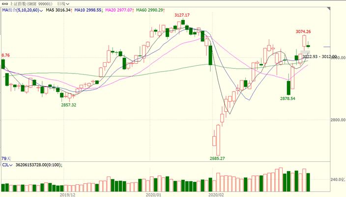 股指期货:公卫事件影响短期逻辑,震荡型牛市仍在
