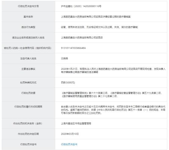 上海医药旗下嘉定大药房违法卖过期医疗器械 被罚5000元