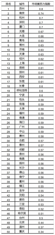 贝壳研究院:北京市场楼市复苏节奏较慢 长三角恢复势头正猛