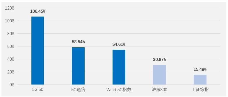 5G产业迎加速发展新机遇  博时5G50ETF发行中――博时5G50ETF将于3月16日起发行 标的指数2019年来上涨106.45%