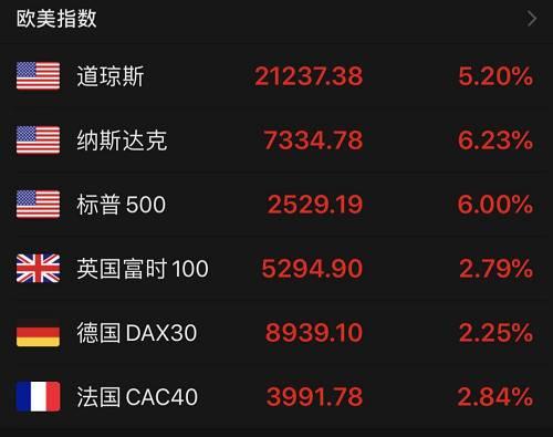 除此之外,黄金也未再像昔时几天相通,胡乱杀跌。周二COMEX黄金期货收涨2.85%报1528.9美元/盎司,为6个营业日来的始日上涨。COMEX白银期货收跌1.61%报12.61美元/盎司。周三早晨开盘,黄金涨势一连。