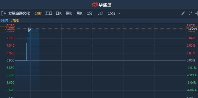 港股异动�蚰甓染焕�润同比增97.4%至6.09亿元 复星旅游文化(01992)涨超4%