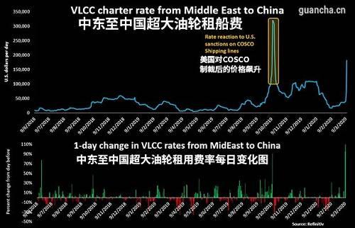 VLCC运价走势图(图源:refinitiv)