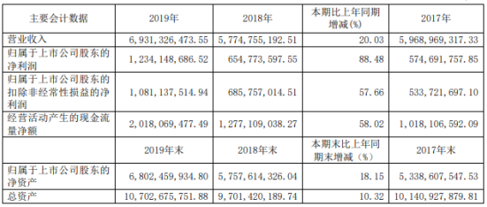 兰州祁连山水泥价格_祁连山2019年净利12.34亿增长88%水泥价格稳步上涨-股票频道-和讯网
