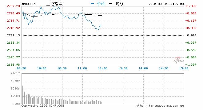 午评:创指持续回落沪指涨0.47% 海南板块表现强势