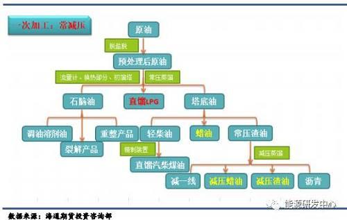 液化石油气LPG期货知识备查手册(上)