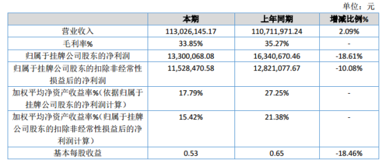 西信信息2019年净利1330.01万元