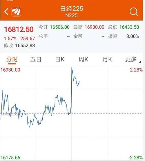 富时中国A50指数开盘大跌超5%以上。截至11点50分左右,指数仍然跌超4%以上。