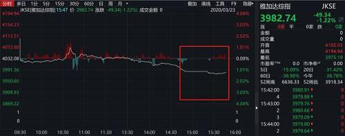 下午16点30分,泰国股市SET指数开盘后迅速下跌8%,触发交易暂停。