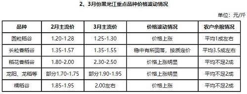 【热点聚焦】余粮迅速下降 黑龙江多品种稻价上涨