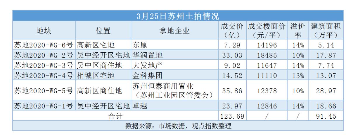 其中最先出让的地块为高新区宅地,该地块在14轮报价时超过中止价,进入一次性报价阶段,苏州禾超企业管理咨询有限公司(东原)以7.29亿元竞得,溢价率13.57%。
