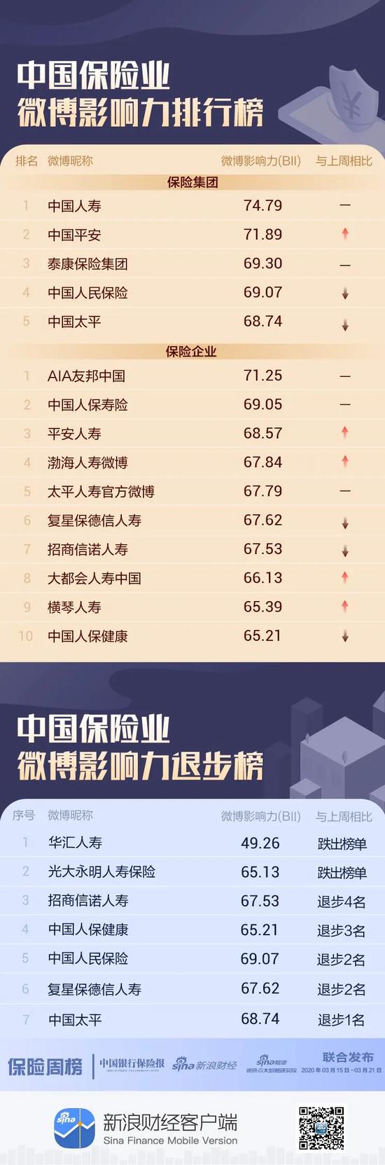 保险机构微博影响力哪家强?华汇人寿跌出企业榜前十