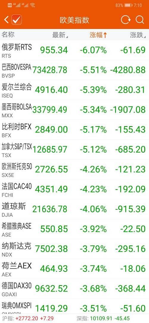 美元指数大跌1%
