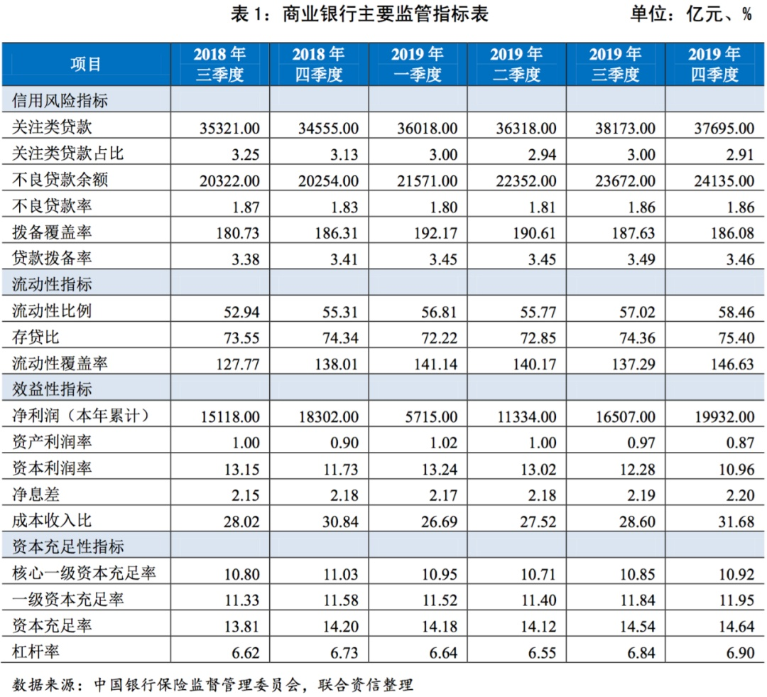 【行业研究】银行业2019年第四季度观察报-新闻频道-和讯网