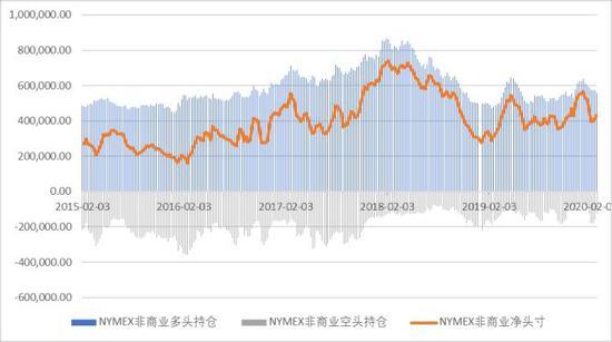 数据来源:Bloomberg、方正中期期货研究院整理