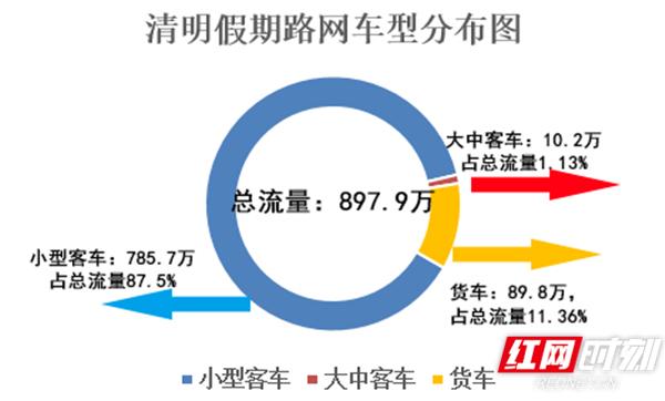 清明假期湖南高速公路总车流量897.9万辆 较去年下降14.8%
