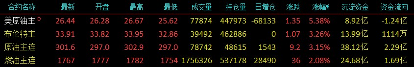 云���:OPEC+料�_成�p�a�f�h 化工板�K偏���\行