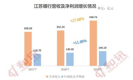 江苏银行业绩增速创新高 跑步进入两万亿俱乐部